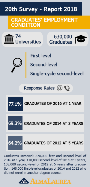 Which are the graduates  employment outcomes after graduation  a9a34564a810